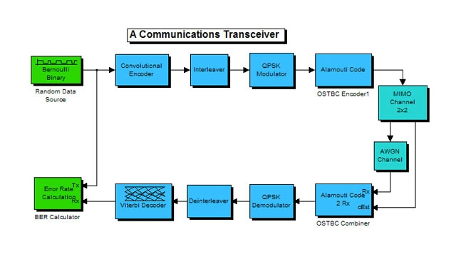 Communications System Toolbox