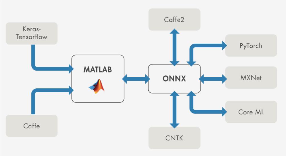 Resnet 101 Matlab